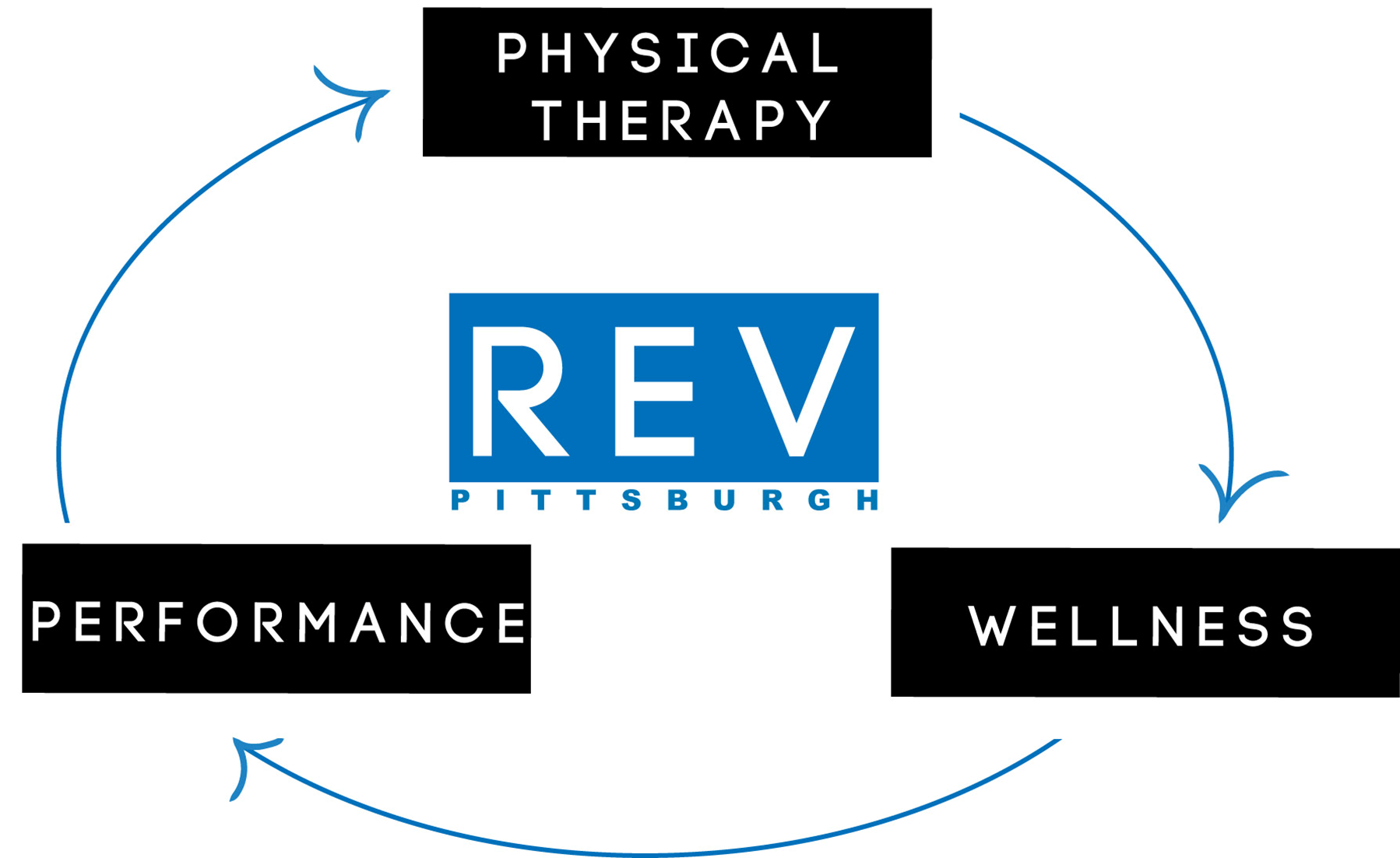 Link to REV Pittsburgh